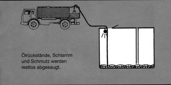 Tankreinigung: Schritt 2