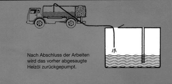 Tankreinigung: Schritt 5